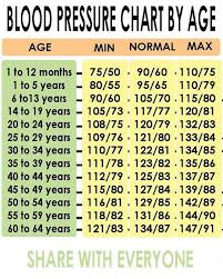 Normal Blood Pressure During Exercise Chart Pin By Dorisa Tee On Health And Wellness Blood Pressure