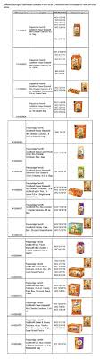 Ritz Cracker Recall Chart Some Goldfish Crackers Recalled Over Salmonella Concern