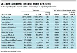 Ct University Endowments Riding Post Recession Growth Wave