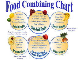 Natural Hygiene Food Combining Chart Good Food Combinations All Natural Food Combining Chart