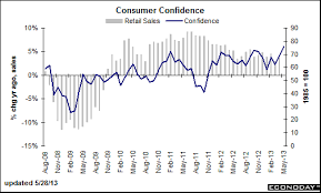 Consumer Confidence Historical Chart Sober Look Once Again The Us Consumer Is Expected To Save