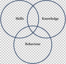 Venn Diagram Syllogism Euler Diagram Png Clipart Angle