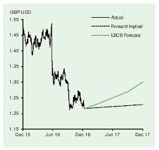 British Pound Vs Us Dollar Exchange Rate Forecasts For End