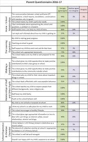School Survey Questions For Parents Parent Questionnaire Hathern Primary School
