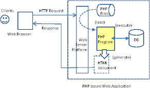 Web Applications Architectures Figure 1 From An Architecture Of Dynamically Adaptive Php