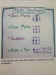 Math Fact Strategies Anchor Chart From Debbie Dillers Math