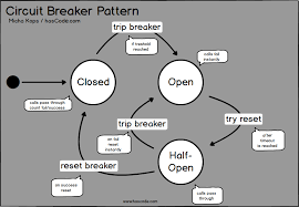 Circuit Breaker Pattern Adorable HasCode Blog Archive Resilient Architecture In Practice