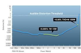 alpine total harmonic distortion thd n vs power
