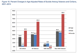 Military Suicide Rate Chart Why Are So Many Female Veterans Killing Themselves