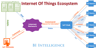 what is the internet of things? iot definition & meaning business Future Internet Architectures of Things at Internet Of Things Diagrams