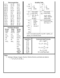 Periodic Table With Solubility Chart Chemistry Chart Periodic Table Of The Elements In Word And