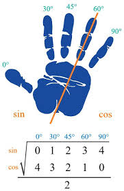 best trigonometry ideas trig identities sheet trigonometric hand trick this is an easy way to remember the values of common values of