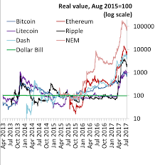 1 bitcoin = 59,230.37 usd. Bitesize The Very Volatile Value Of Cryptocurrencies Bank Underground