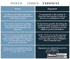 Difference Between Power And Exponent Difference Between