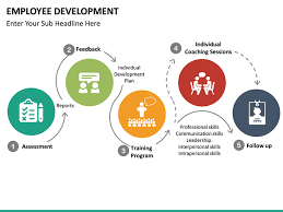 Employee Development Powerpoint Template | Sketchbubble