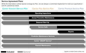 Preventive Predictive Maintenance Carrier Commercial