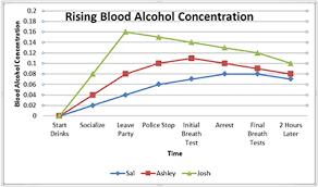 Dmv Alcohol Limit Chart Rising Blood Sonoma Dui Lawyer Santa Rosa Dui Arrest