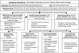 Organizational Structure Of The 9 Th World Congress Of The