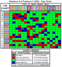 Super Effective Chart Serebii Website References Pokepedia