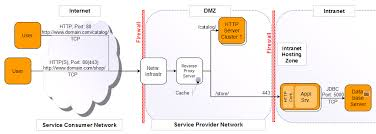 diagram  the network diagram   a practical guide to software    network diagram for sample web store