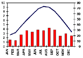 Taiga Temperature Chart Taiga Plains By Aaron Ngo On Prezi