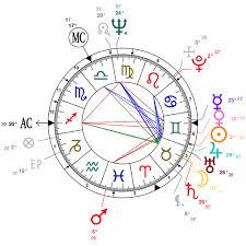Astrology And Natal Chart Of Bob Dylan Born On 1941 05 24