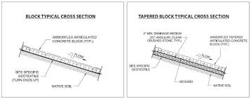 Geogrid Cross Reference Chart Geosynthetics In Articulating Concrete Block Section Design