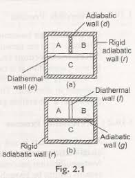 statement of zeroth law of thermodynamics explanation  it