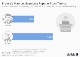 Chart Frances Macron Even Less Popular Than Trump Statista