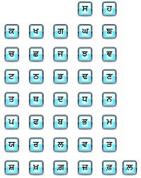 Swar Vyanjan Chart Recognition And Introduction Of Punjabi Language Vowels