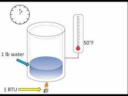 British Thermal Unit Btu Chart Videos Matching British Thermal Unit Revolvy