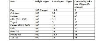 Chana Dal Nutrition Chart