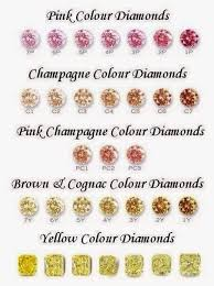 Fancy Color Diamond Chart Fancy Colored Diamonds Come In A Variety Of Colors Sizes