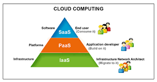 Chart On Cloud Computing Cloud Analysis Bcs The Chartered Institute For It
