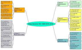 Control Of Nonconforming Product Flow Chart Iso 13485 Version 2016 Requirements Comments And Links