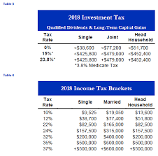Capital Gains Tax Chart 2017 Congratulations Your Income Is Too High Non Deductible Ira
