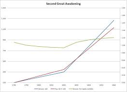 File Secondgreatawakening Stat Chart Jpg Wikimedia Commons