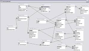 Автоматизированная информационная система учета работ и  Автоматизированная информационная система учета работ и материальных ценностей авторемонтного преприятия База данных quot Станция