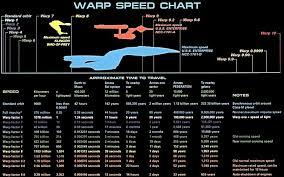 Warp Speed Chart Warp Speed Chart Star Trek Warp Star Trek Star Trek Universe