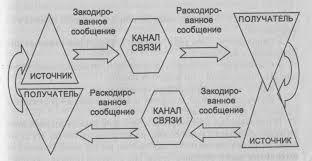 Реферат Коммуникации в управлении com Банк рефератов  Коммуникации в управлении