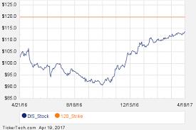Dubli Stock Chart Notable Wednesday Option Activity C Nlnk Dis Nasdaq Com