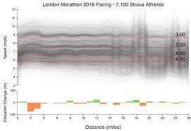 Sub 4 Marathon Pace Chart Visualising London Marathon Strava Data