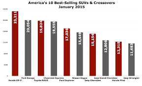 Crossover Suv Comparison Chart Americas 10 Best Selling Suvs And Crossovers In January