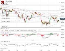 1 Eur To Cad Chart Canadian Dollar Outlook Usd Cad Eur Cad Cad Jpy Gbp Cad
