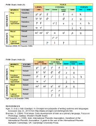Speech Sound Development Chart Asha Speech Language Therapy