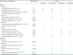 Histopathological analysis of skin adnexal tumors: A three year ...