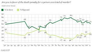 Chart Of The Day Support For Capital Punishment Sinks To A