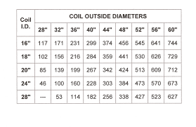 Metal Coil Weights