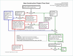 Asbestos Management Plan Flow Chart Powerpoint Family Tree Remarkable Gallery Process Flow Chart