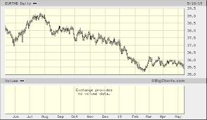 Euro Thai Baht Eurthb Quick Chart Tpi Eurthb Euro Thai